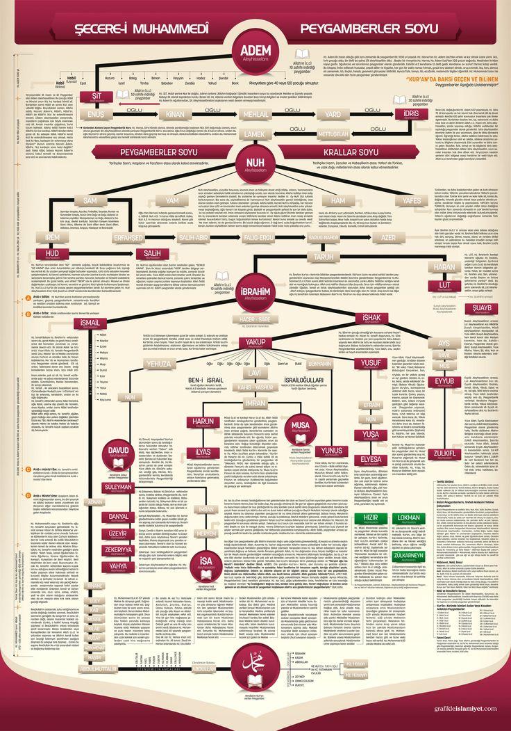 Peygamberler Soy Ağacı
