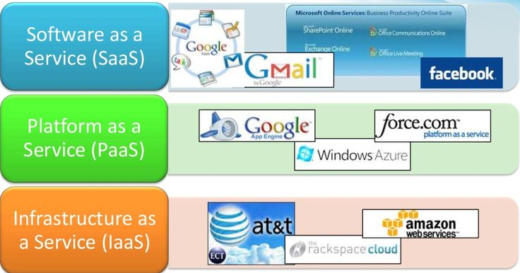 Infrastructure as a Service (IaaS)  Platform as a Service (PaaS)  Software as a Service (SaaS)    IaaS - IaaS service models allow cu...