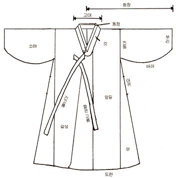 Women's Durumagi -Durumagi is a variety of po, or overcoat in hanbok, the Korean traditional garment. It is usually the topmost layer of clothing that is worn over jeogori (jacket) and baji (pants). Durumagi is worn not only to fend off the cold, but also for ceremonial purposes.