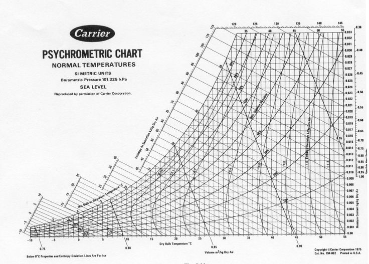 25 best ideas about Relative Humidity Chart – Psychrometric Chart