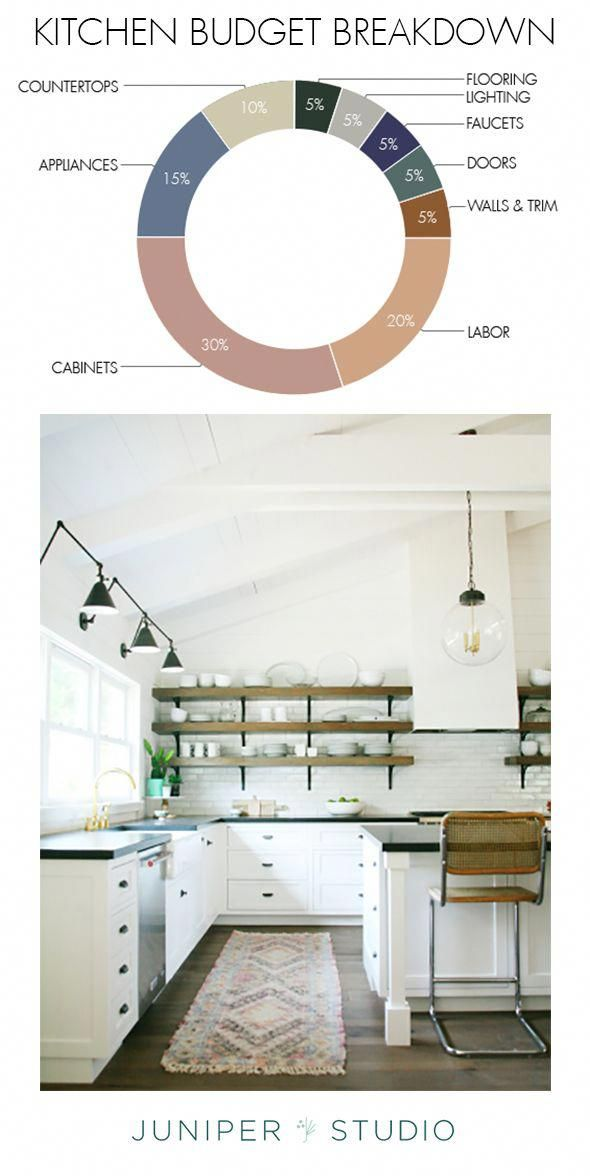 How Much Does It Cost To Renovate A Kitchen Little Green