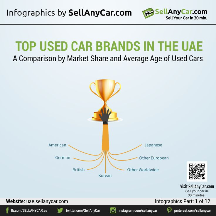 12 Best Top Used Car Brands In The UAE Images On Pinterest
