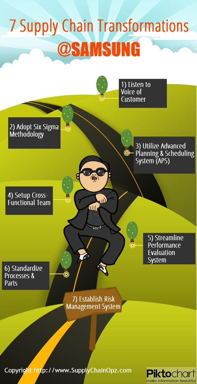 strategic management process of samsung