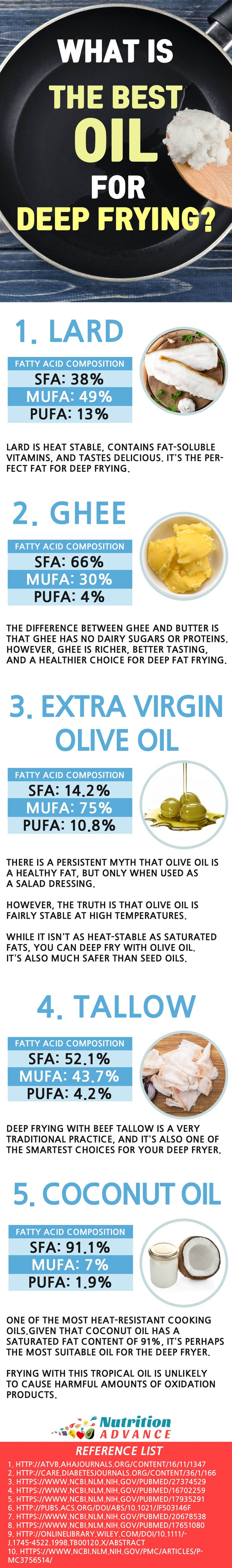 What is the Best Oil For Deep Frying? Making deep-fried food is never the healthiest of options, but if you do it's important to know the best cooking fats to choose. This article looks at some of the best choices such as lard, ghee, tallow, coconut oil, and olive oil. The article also shows how to minimize risk from frying food. No matter what diet (keto, low carb, vegan, etc) you are on choosing the right fats is important! Read more at: http://nutritionadvance.com/best-oil-for-deep-frying