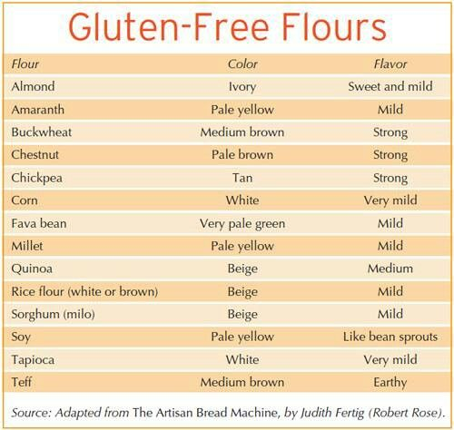 Gluten free flours http://www.glutenfree-meals.com/