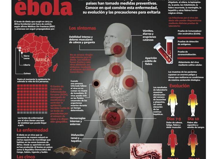 El regreso del ébola y las medidas preventivas en el mundo. http://www.farmaciafrancesa.com