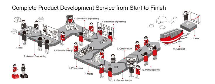 electronic Product Development China