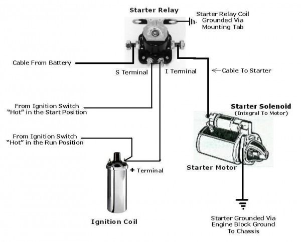 ford starter wiring diagram | starter motor, ford tractors, electrical  circuit diagram  pinterest
