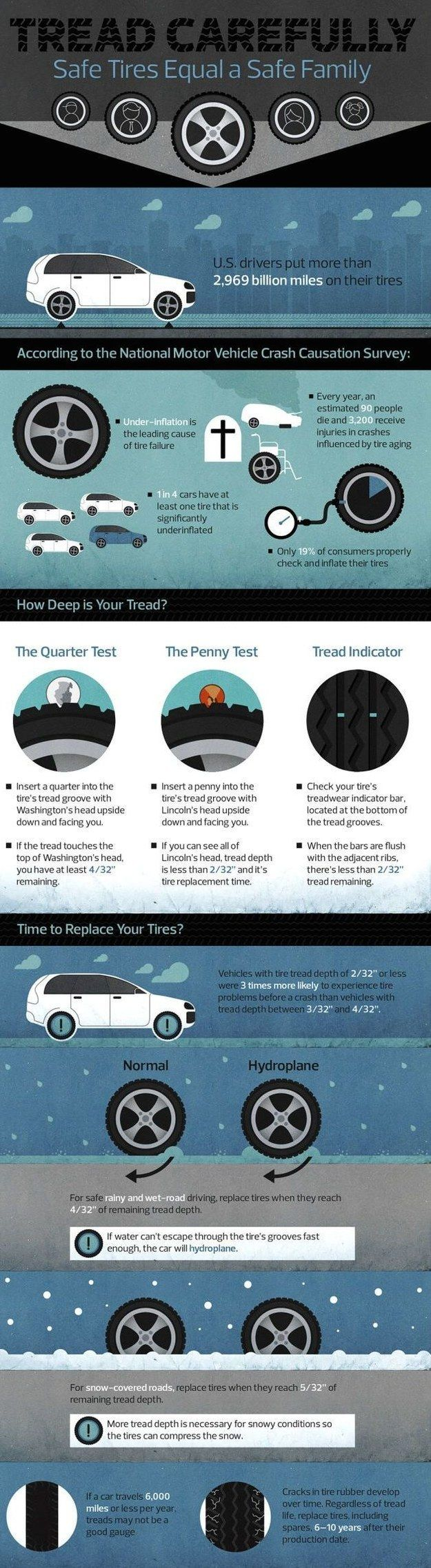 How to check your tires. | XX Essential Cheat Sheets For Everyone Who Drives A Car