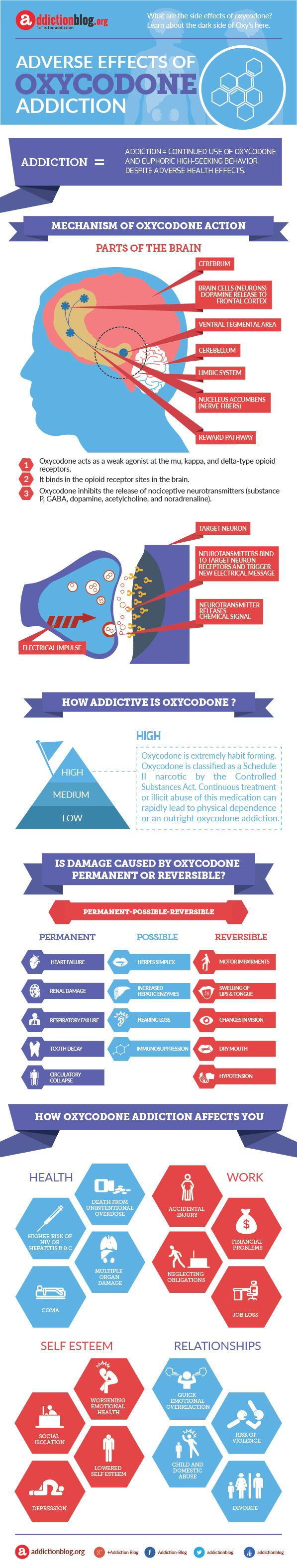 Social Effects Of Oxycodone