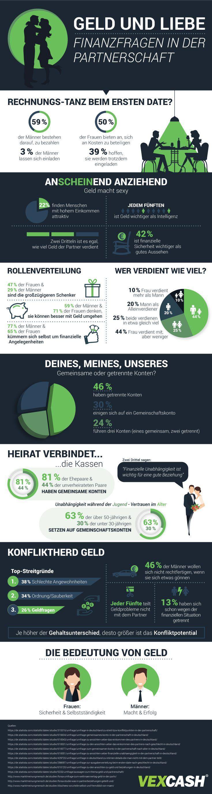 Das Geld und die Partnerschaft https://www.vexcash.com/blog/geld-partnerschaft-finanzen-in-beziehung/  Wie wichtig sind die Finanzen? #geld #partnerschaft #finanzen #infografik
