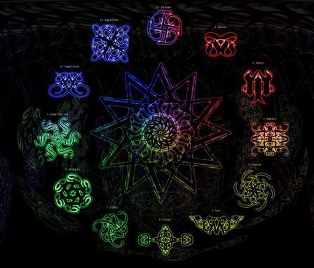 All Zodiac Sign