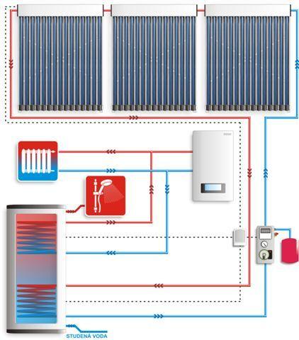 Solární kolektor NORDline SCM 15-58/1800-02 | NOSRETI čerpadla
