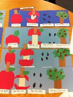Scroll all the way to the bottom to see a fun craft paired with a simple poem about eating an apple and planting an apple tree. Great tie-in with Johnny Appleseed in Core A. Click on the photo to see an enlarged version so you can see the words of the poem.
