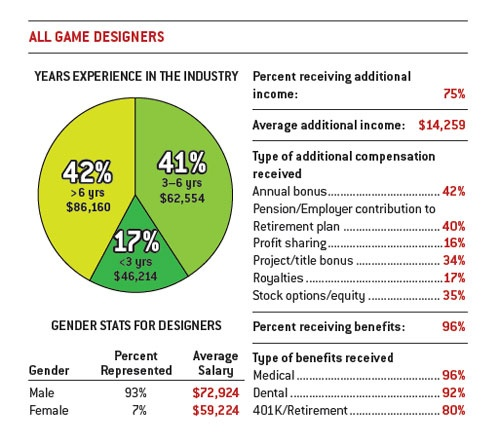 Game Design Salary 2011