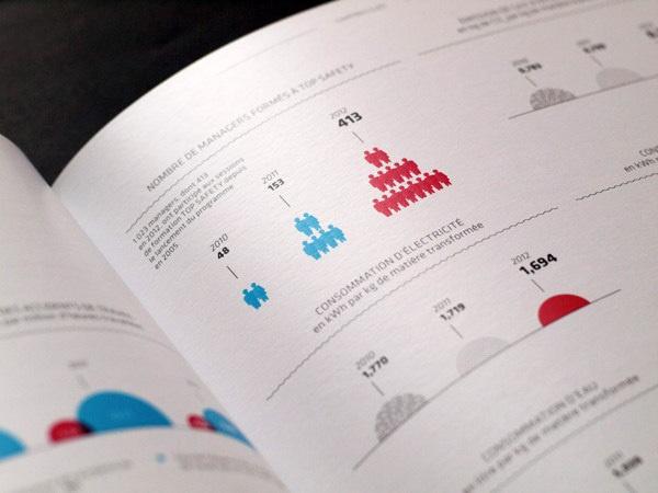 Plastic Omnium Annual Report 2012 on Behance