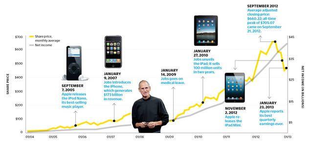 Keyword: Apple Share Price History