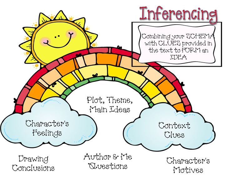 Inferencing Anchor Chart: Miss Knight's Khronicles: anchor charts