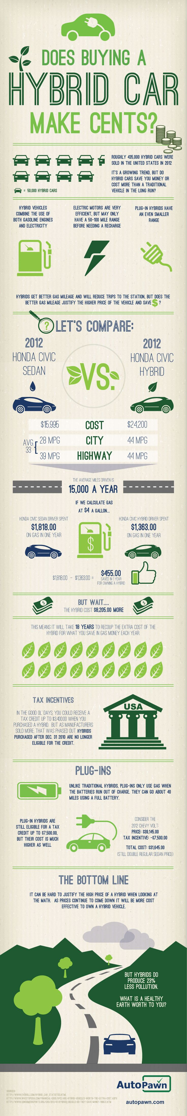 Does buying a hybrid car make sense - infographic http://www.greenerideal.com/vehicles/0616-the-cost-of-a-hybrid-car-vs-a-traditional-car-infographic/