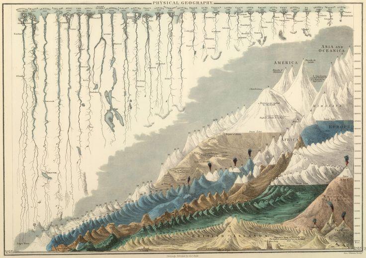 Ce joli dessin informatif a été créé en 1854. D'autres comparatifs géographiques anciens sont disponibles ici.