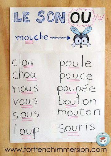 French Phonics Anchor Charts Ideas: list of words that include a sound. Le son OU