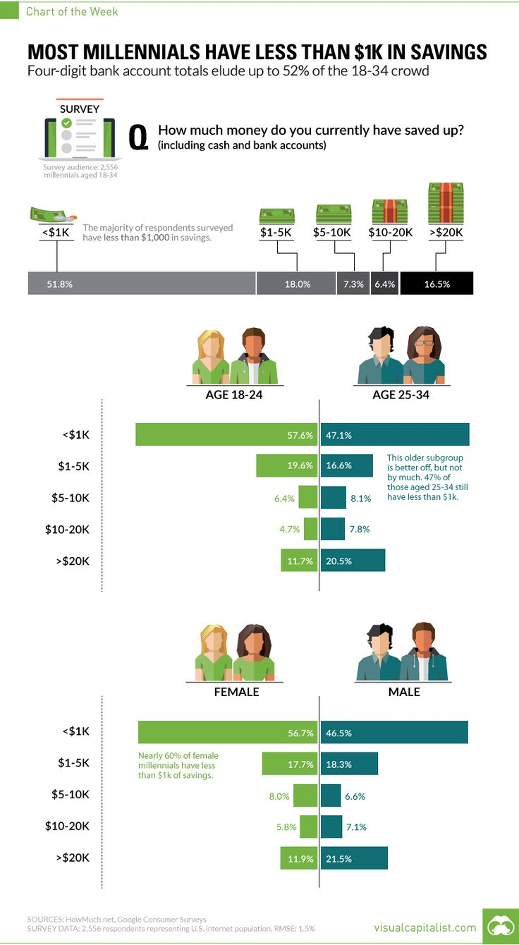 Most Millennials Have Less Than $1,000 In Savings, Live Paycheck-to-Paycheck | Zero Hedge