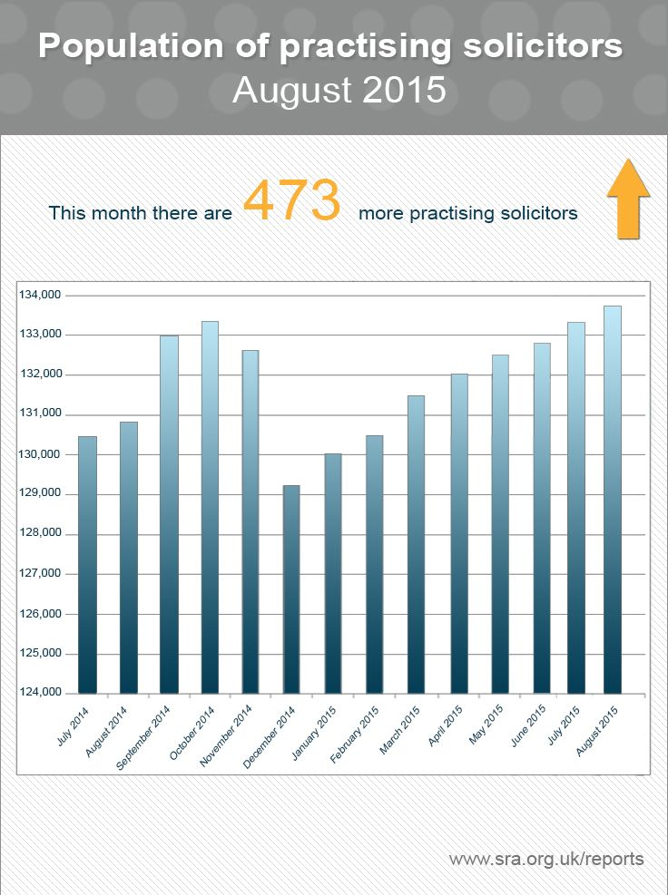 Infographic of the population of practising solicitors in England Wales in August 2015 - Solicitors Regulation Authority. #solicitors #regulation #population