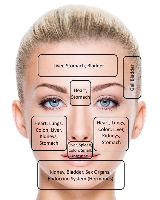 Im having breakouts under at the bottom of my cheeks. I love this face map to get to the bottom of what needs more love in my body. Kidney failure & problems are an issue for burn survivors so it looks like a healthy dose of cranberry juice and working through anger surfacing aka fear will do the trick. Did you know blemishes are the emotion of anger surfacing? Its so cool to me how our body sends us messages like a map to what it needs. XOXO #skin #skincare #acne #glow