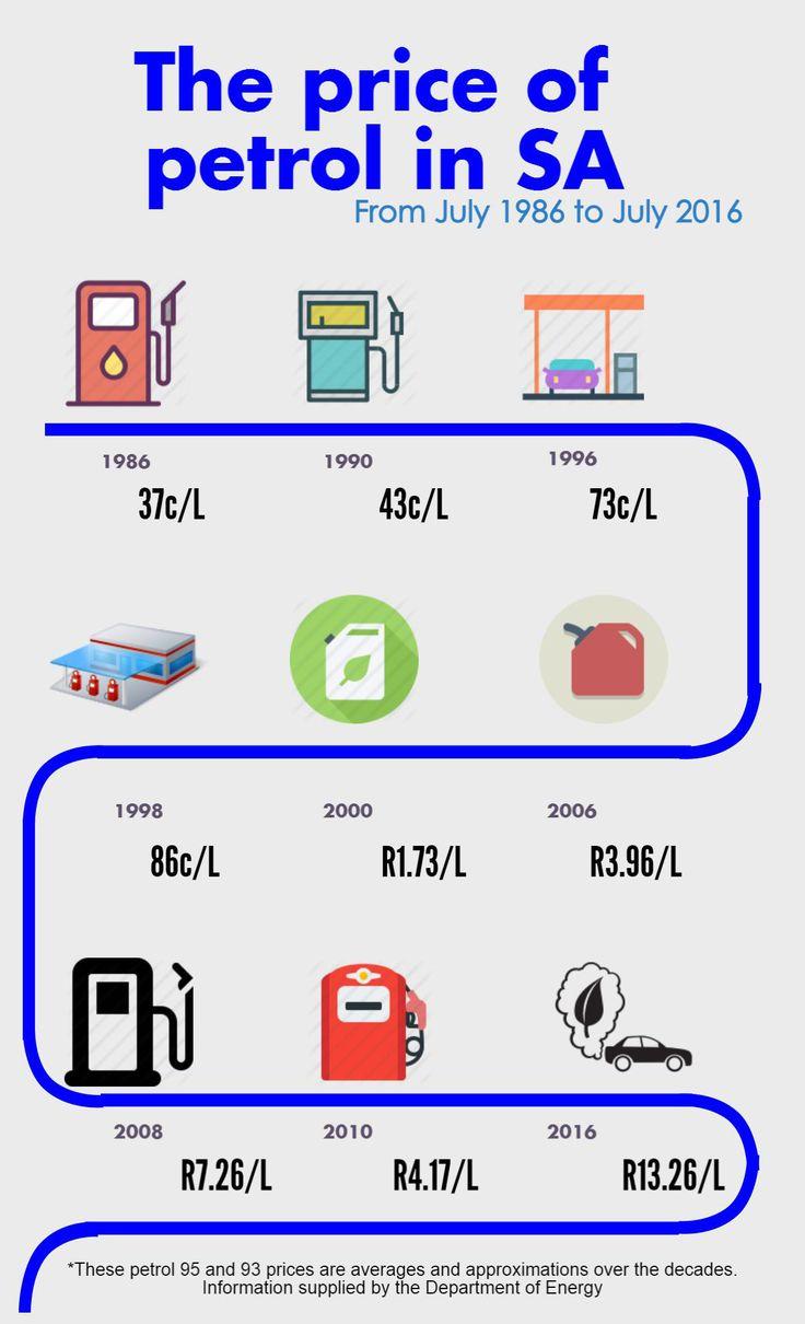 petrol-infographic (4)ssss