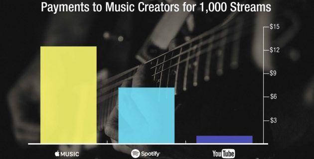 La musica streaming è ora la voce più importante per lindustria musicale