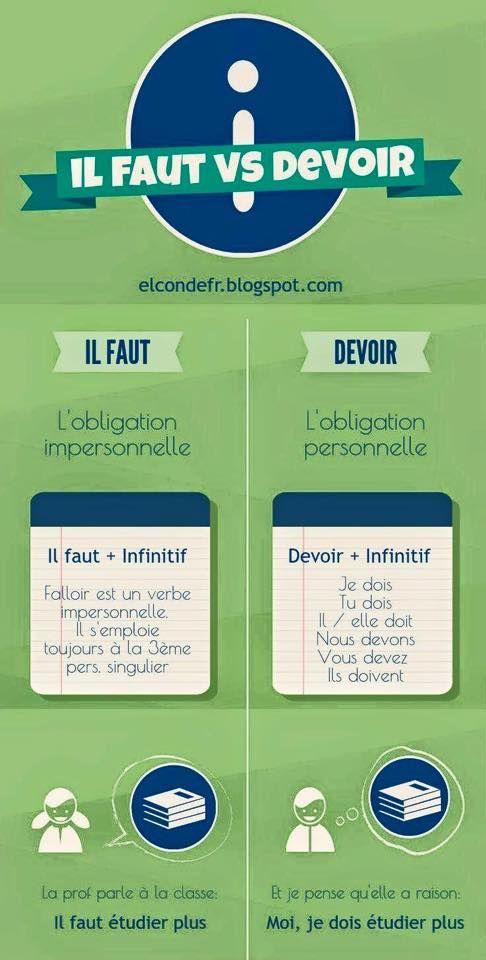"""Quelle est la différence entre l'utilisation de """"Il faut"""" et celle du verbe """"devoir"""" ? Attention """"falloir est un verbe impersonnel"""" (et non impersonnelle)."""