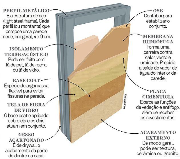 Construção sem tijolos: Steel Frame | Casas Pré Fabricadas
