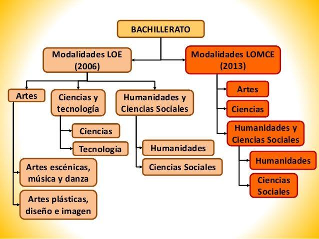 Modalidades de bachillerato según la LOE y la LOMCE. A partir de este momento nos centraremos en las asignaturas de la modalidad de ciencias sociales.