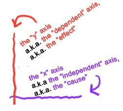 X- and Y-Axes tip in relation to Independent and Dependent Variables.  Soooo hard for students to remember!  Site has great practice problems.