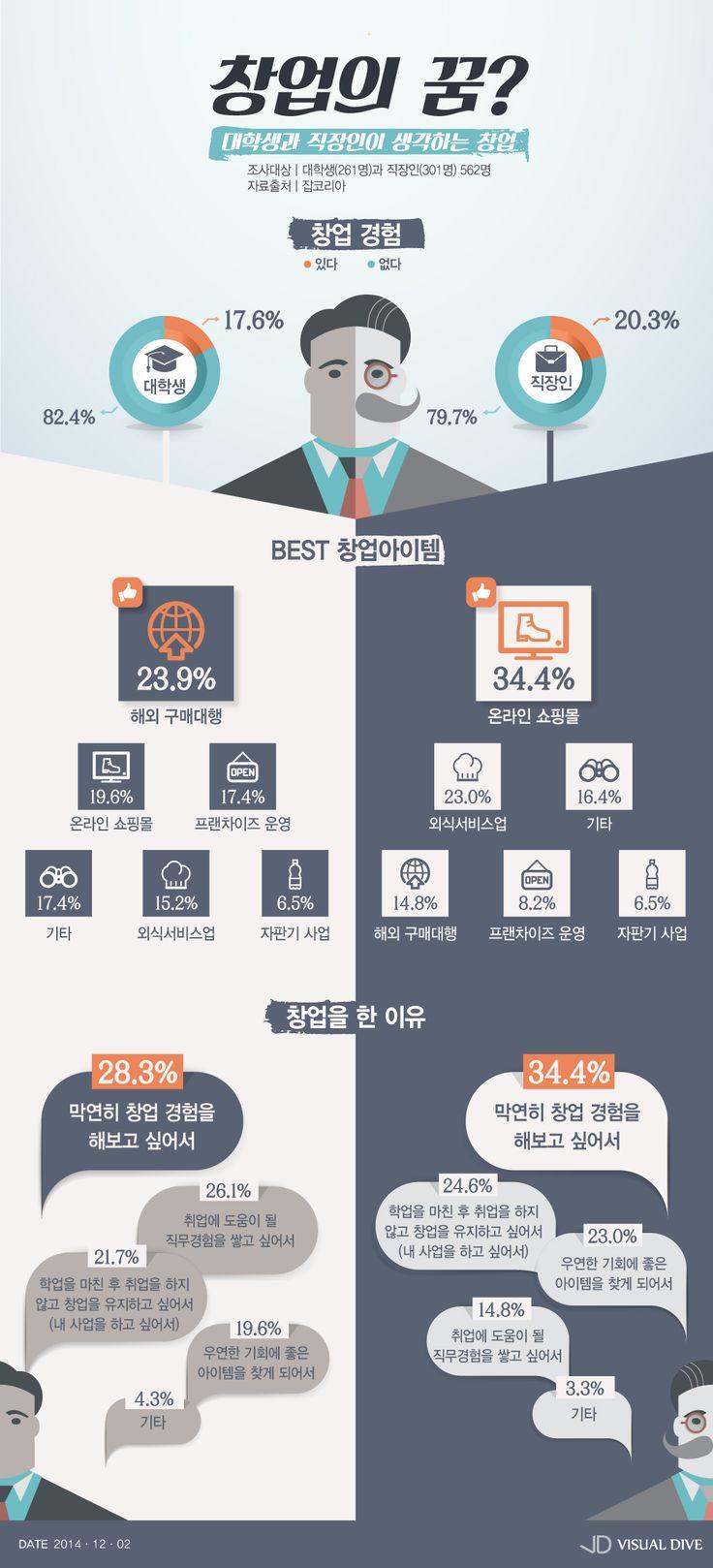 대학생과 직장인이 관심 갖는 창업분야는? [인포그래픽] #startup / #Infographic ⓒ 비주얼다이브 무단 복사·전재·재배포 금지