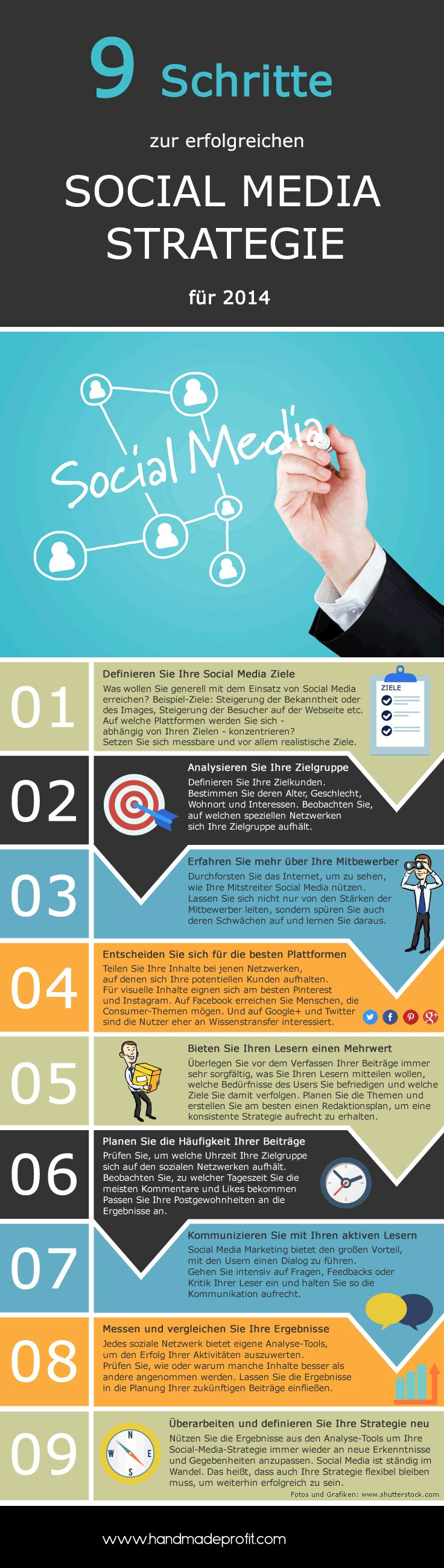 9 Schritte zur erfolgreichen Social Media Strategie - Handmadeprofit.com