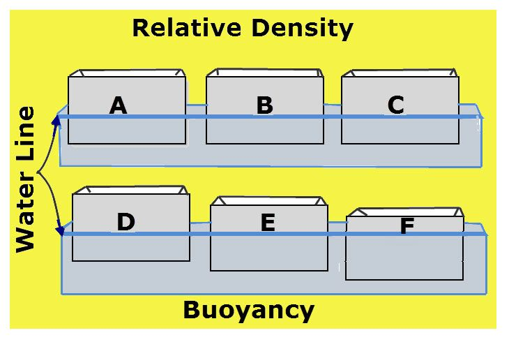 How relative density of a boat compared to water affects the boats buoyancy; independent variable, dependent variable, conclusion, data analysis.