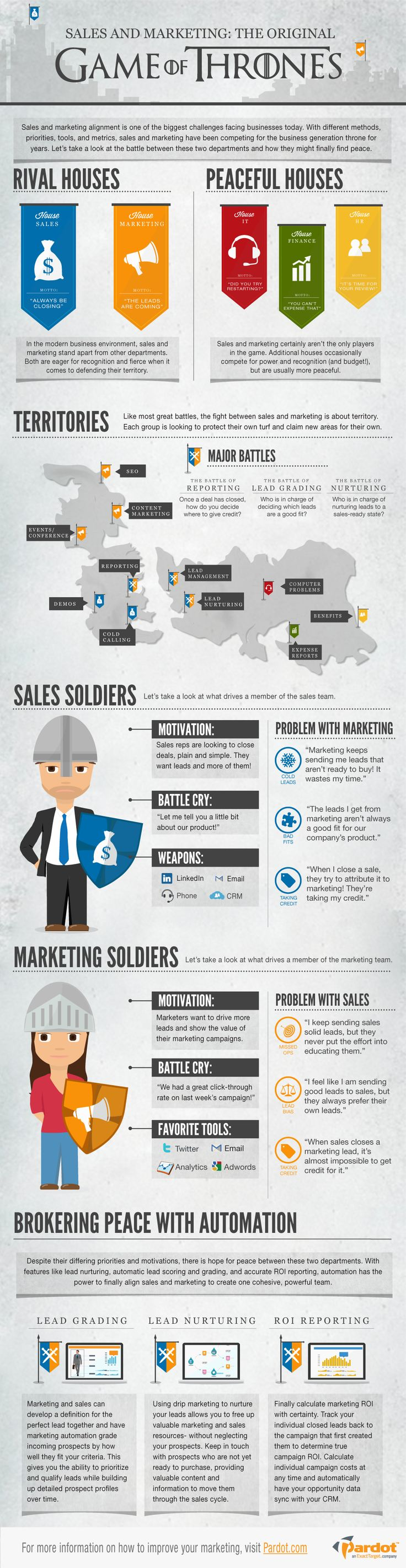 #Sales vs. #Marketing: The Original Game of Thrones #infographic