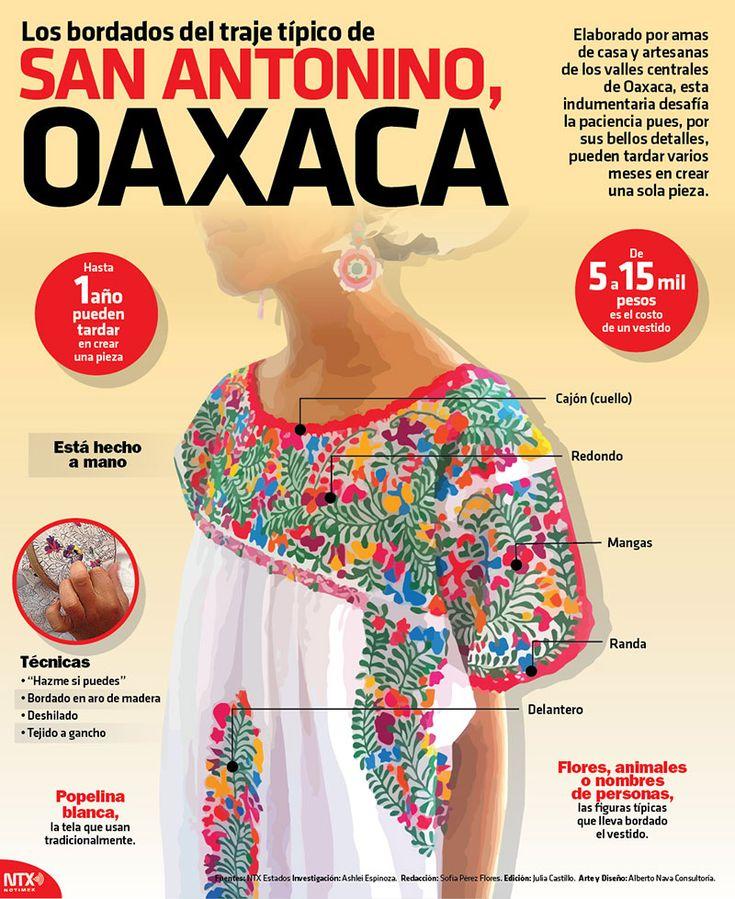 Elaborado por amas de casa y artesanas de los valles centrales de Oaxaca, esta indumentaria desafía la paciencia pues, por sus bellos detalles, pueden tardar varios meses en crear una sola pieza. #Infographic