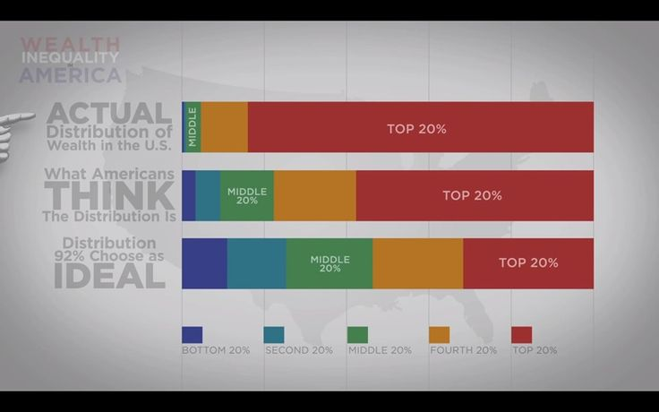 Wealth Inequality - The Actual Distributions of Wealth in America http://www.youtube.com/watch?feature=player_embedded=QPKKQnijnsM#!