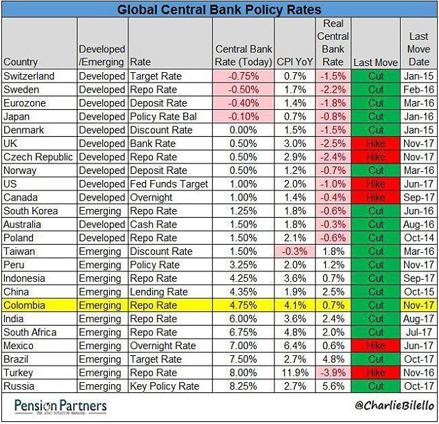 Last move .. #infographic Real Central Bank #Rate #cut#hike#me #financialplanner