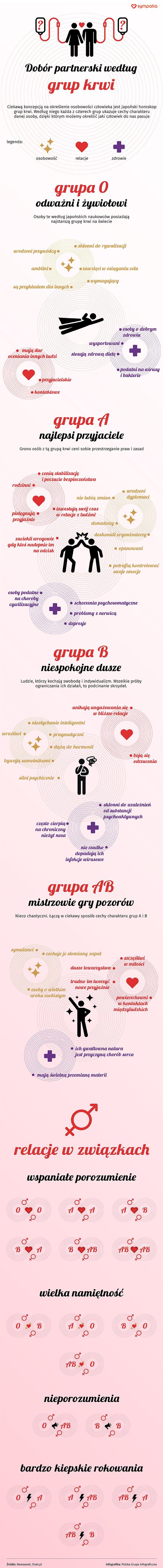 Dobór partnerski według grup krwi