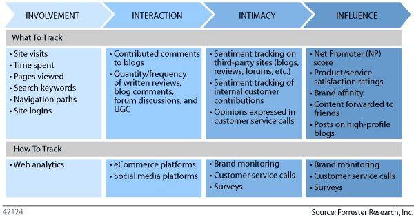Forrester involvement interaction intimacy influence buying funnel relating to social media