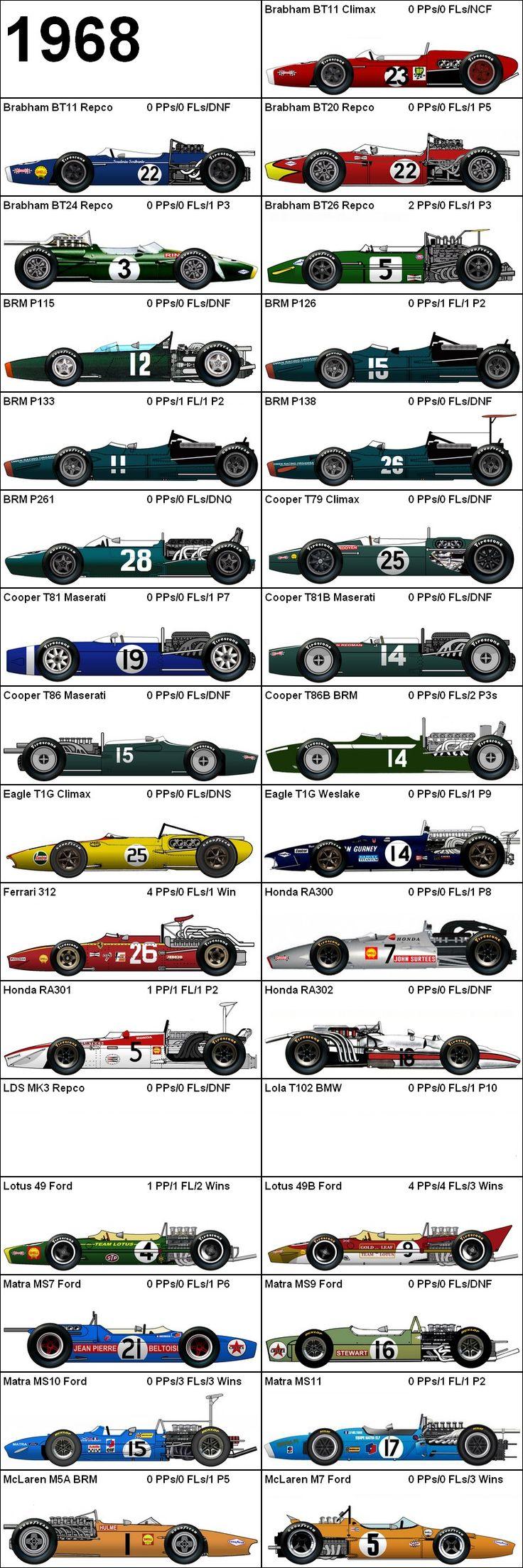 Formula One Grand Prix 1968 Cars