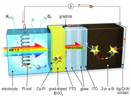 The best of two worlds: Solar hydrogen production breakthrough.When light hits the system, an electrical potential builds up. The metal oxide layer acts as a photo anode and is the site of oxygen formation. It is connected to the solar cell by way of a conducting bridge made of graphite (black). Since only the metal oxide layer is in contact with the electrolyte, the silicon solar cell remains safe from corrosion. A platinum spiral serves as the cathode where hydrogen is formed.
