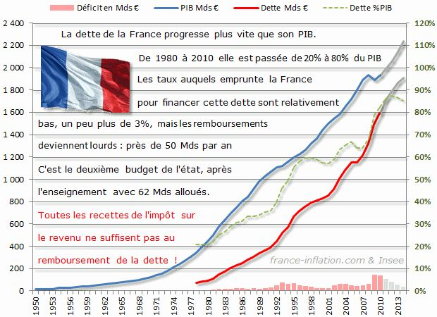 Présidentielle : le mur de la dette publique se rapproche