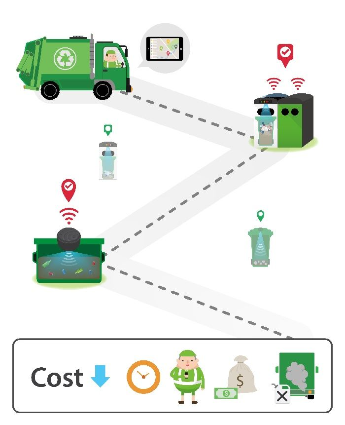 Smart waste management system - Cost reduction