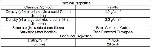 Difference between Physical and Chemical Properties