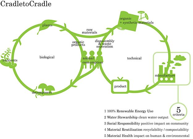11 best Economie circulaire images on Pinterest Circular economy