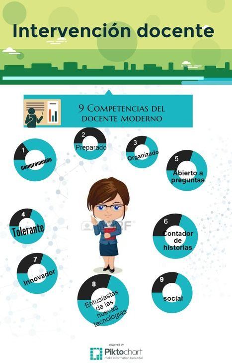 Intervención Educativa | INTERVENCIÓN EDUCATIVA | Scoop.it